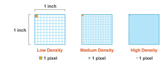 Pixels Per Inch (PPI) in Mobile Phone Display